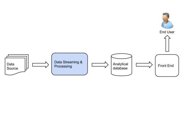 Data Streaming & Processing